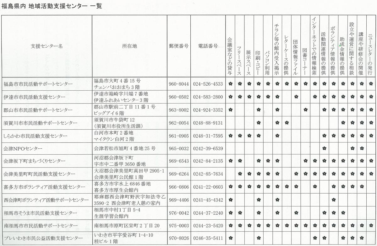 地域活動支援センター一覧 出典:福島県NPOアクセスページ(発行:福島県)