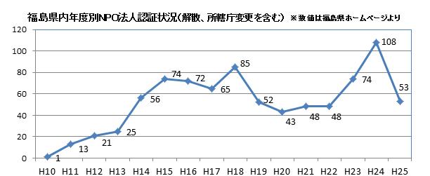 npofukushima