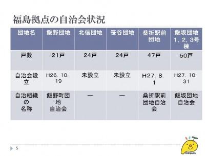 福島県内の団地の自治会状況 資料提供:みんぷく