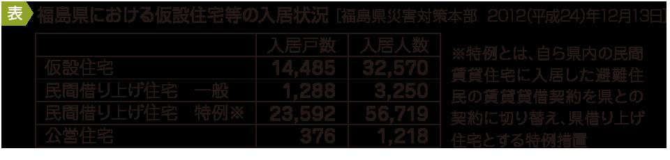 福島県における仮設住宅等の入居状況